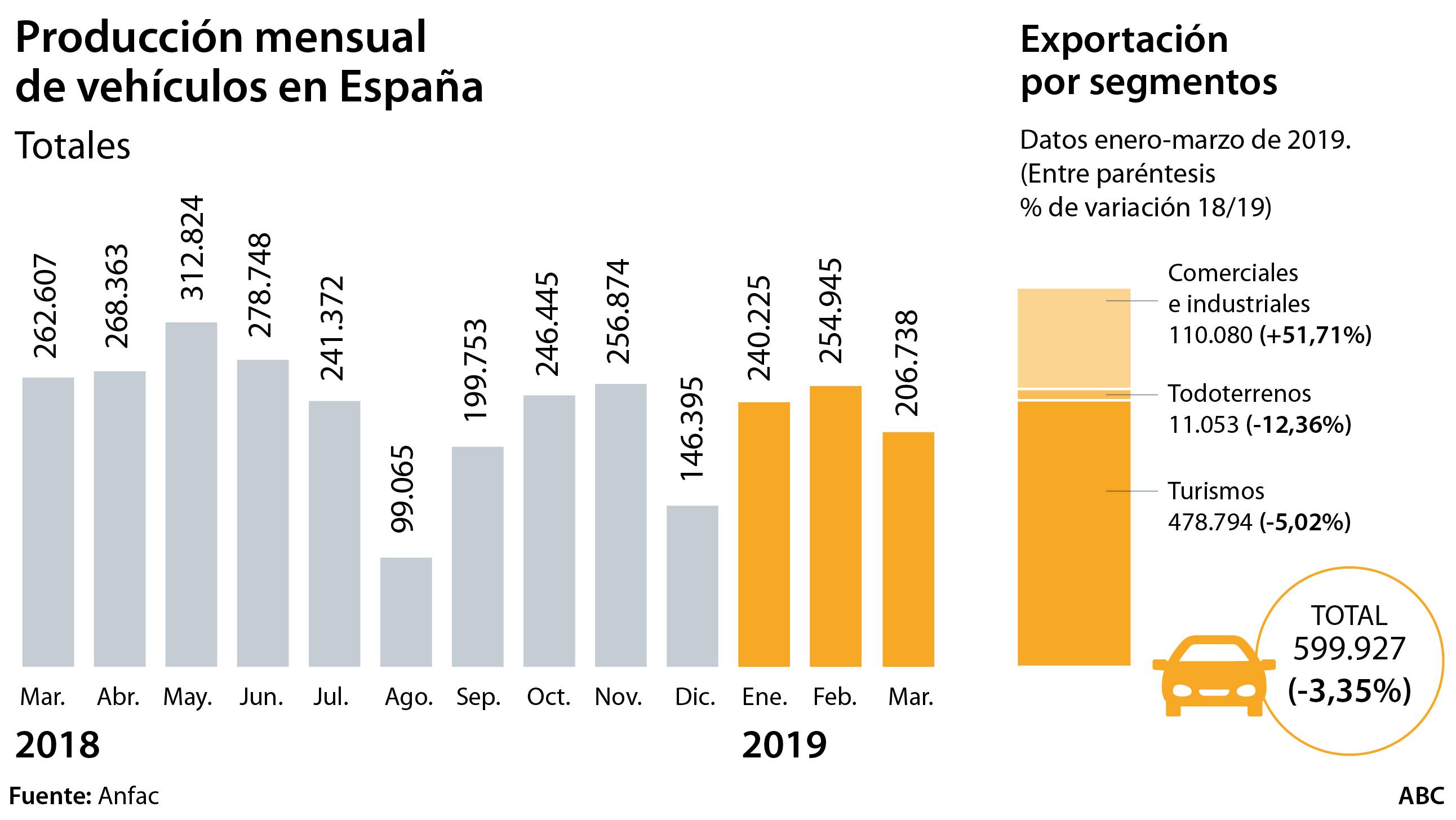 La exportación de vehículos acumula ya cinco meses de caídas
