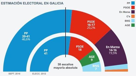 Resultados de la encuenta de GAD· para ABC sobre la estimación electoral en Galicia para el próximo 25-S