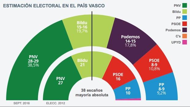 Estimación electoral en el País Vasco