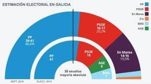 El PP consolida su mayoría absoluta en Galicia con un PSOE hundido
