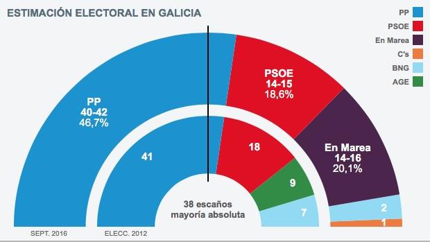 Encuesta elecciones gallegas:  El PP revalida la mayoría absoluta en Galicia y En Marea supera al PSOE en votos, según GAD3