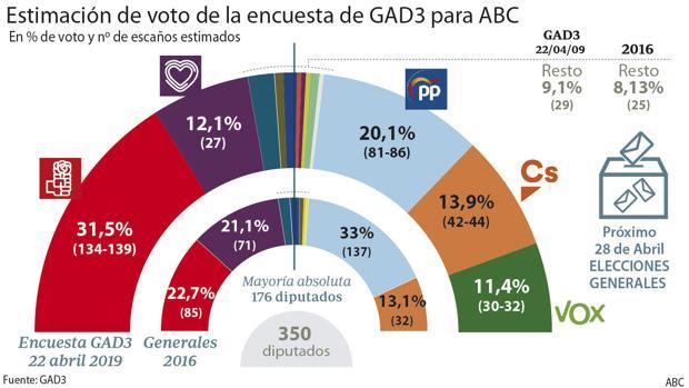 Encuesta elecciones generales 2019 de GAD3 para ABC