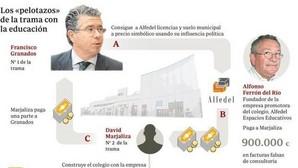 Granados cobraba 900.000 euros por cada colegio concertado adjudicado