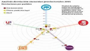El voto de Podemos y de Ciudadanos, los más difíciles de calibrar