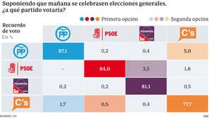 El PP cuenta con los votantes más «fieles» y Ciudadanos sufre las mayores fugas