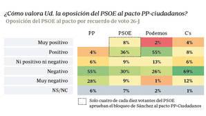 Solo un 44% de los votantes del PSOE aprueban su estrategia
