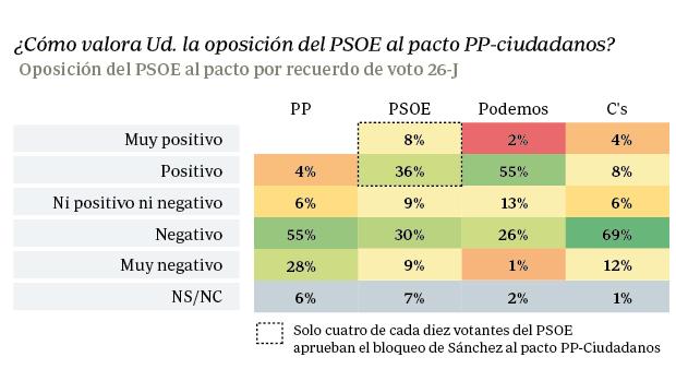 Solo cuatro de cada diez votantes del PSOE aprueban el bloqueo de Sánchez al pacto PP-C's