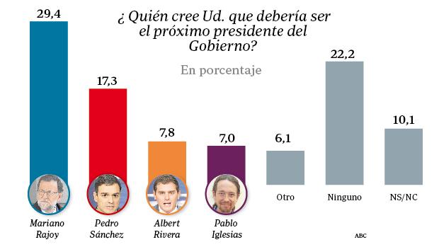 Tres de cada diez encuestados creen que Mariano Rajoy debe ser el presidente del Gobierno