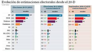 El PP sumaría 142 escaños en otras elecciones, con la misma división