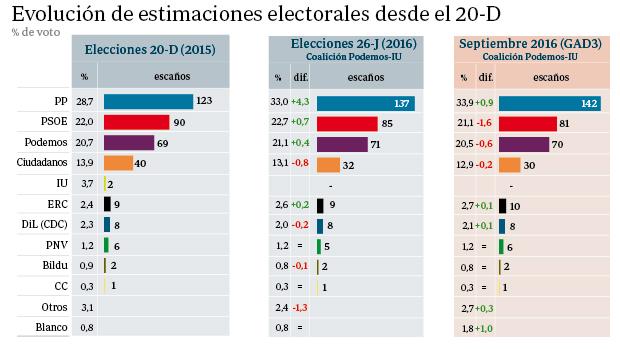Gráfico comparativo de las elecciones del 20-D y del 26-J con los resultados hipotéticos recabados por GAD3