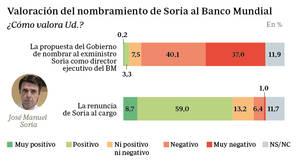 El nombramiento del exministro Soria concita el rechazo del 77,1 por ciento