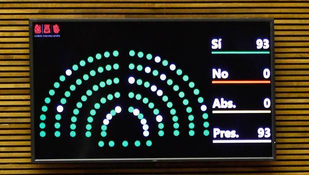 Imagen del resultado de la votación