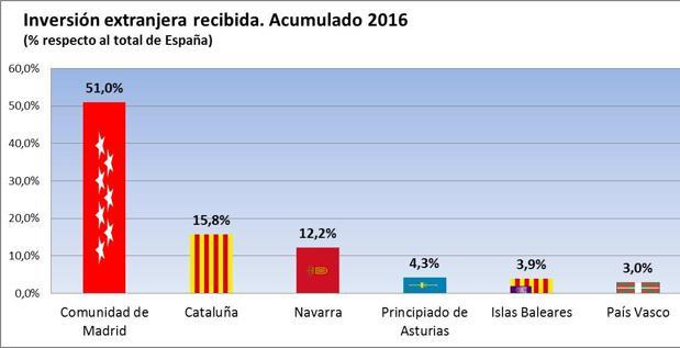 La Comunidad de Madrid atrae el 51% de la inversión extranjera de España