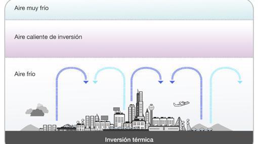Proceso de inversión térmica