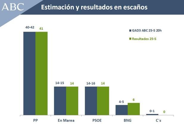 Comparativa del sondeo elaborado por GAD3 para ABC sobre las elecciones gallegas