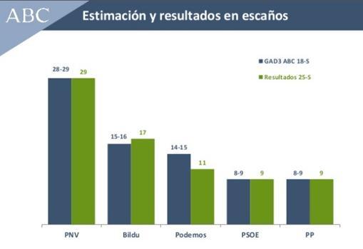 Comparativa de los resultados y la encuesta sobre el País Vasco del 18 de septiembre
