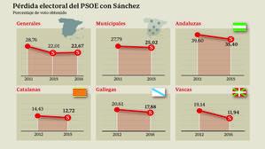 Sánchez se siente legitimado pese las siete derrotas electorales consecutivas