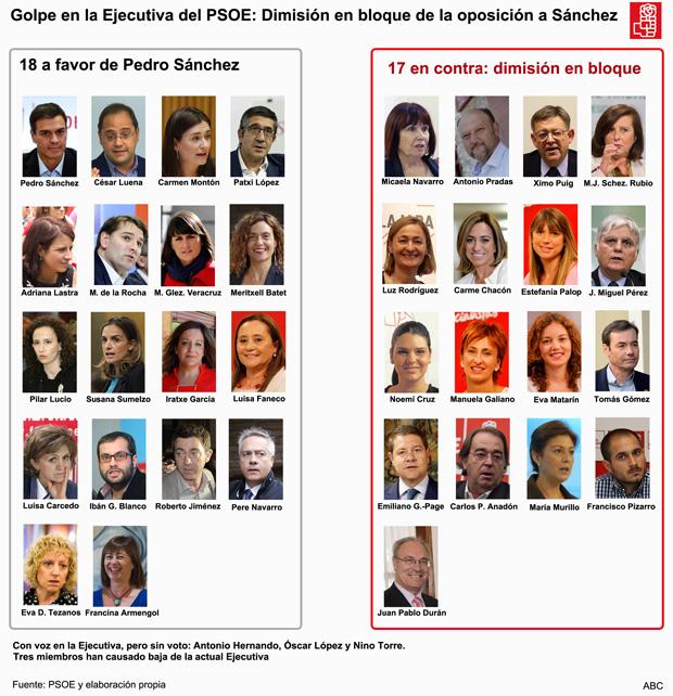 Crisis PSOE:  Estos son los 17 miembros de la Ejecutiva del PSOE que han dimitido