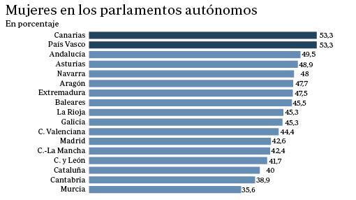 Fuente: INE. Comparación de la presencia de las mujeres en los parlamentos autonómicos