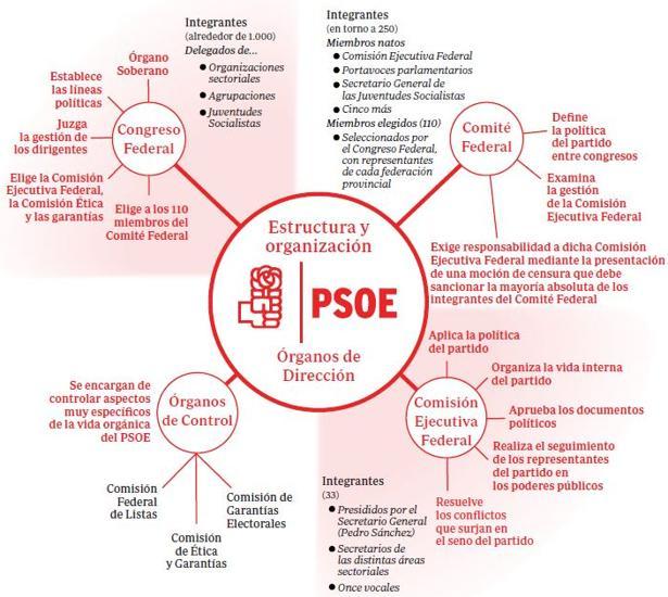 Comité Federal, Ejecutiva, Comisión de Garantías... ¿qué son y para qué sirven los órganos del PSOE?