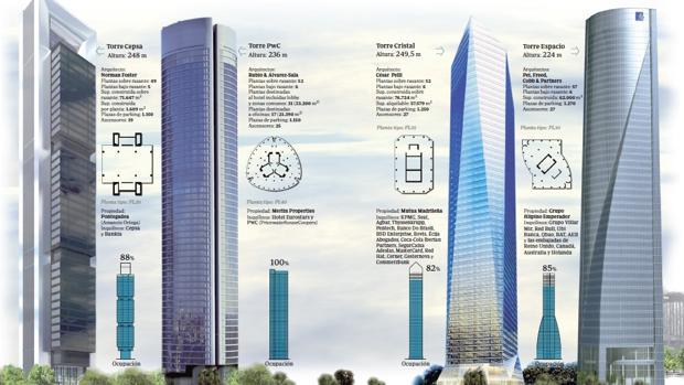 El éxito de las Cuatro Torres: casi un 100% de ocupación una década después