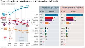 El cisma del PSOE le deja con 68 escaños e impulsa al PP hasta los 159