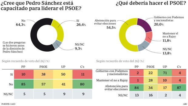 Seis de cada diez votantes del PSOE ya no confiaban en Sánchez como líder del partido