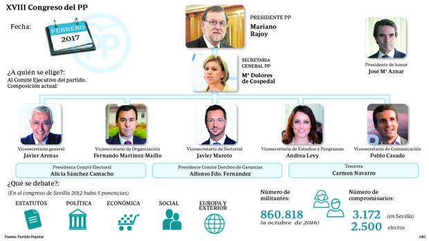 El XVIII Congreso del PP se celebrará en febrero de 2017 en Madrid