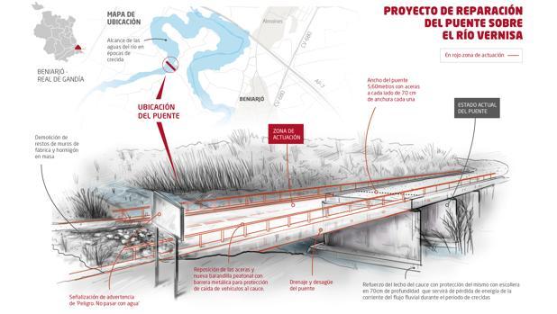 Imagen de uno de los proyectos de reparación de puentes de la Diputación de Valencia