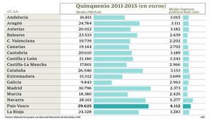 El País Vasco escatima al Estado más de 3.000 millones de euros al año