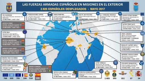 Despliegue de las Fuerzas Armadas en el exterior
