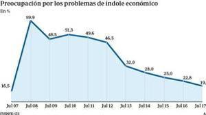 Gráfico del CIS que refleja el descenso de la preocupación por los problemas económicos