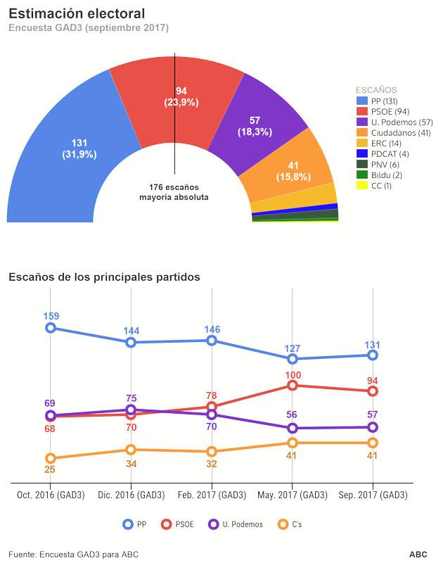 ENCUESTA DE GAD3 PARA ABC:  El bloque de PP y Ciudadanos aumenta a 21 escaños su ventaja sobre PSOE y Podemos
