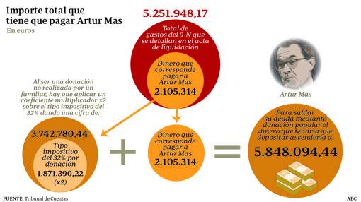 Importe total que debe pagar Artur Mas
