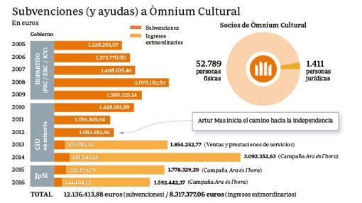 Subvenciones y ayudas recibidas por Òmnium Cultural