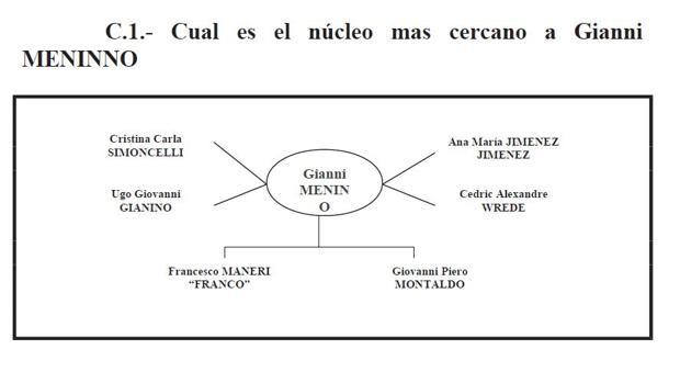 Informe de la UDYCO que sitúa a Montaldo en el clan siciliano «Santapaola»