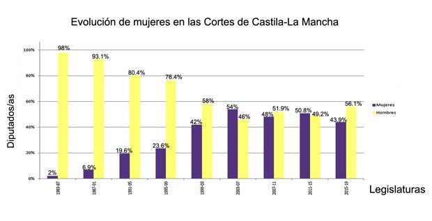 Gráfico elaborado por ANA PÉREZ HERRERA con información de la web de las Cortes de Castilla-La Mancha