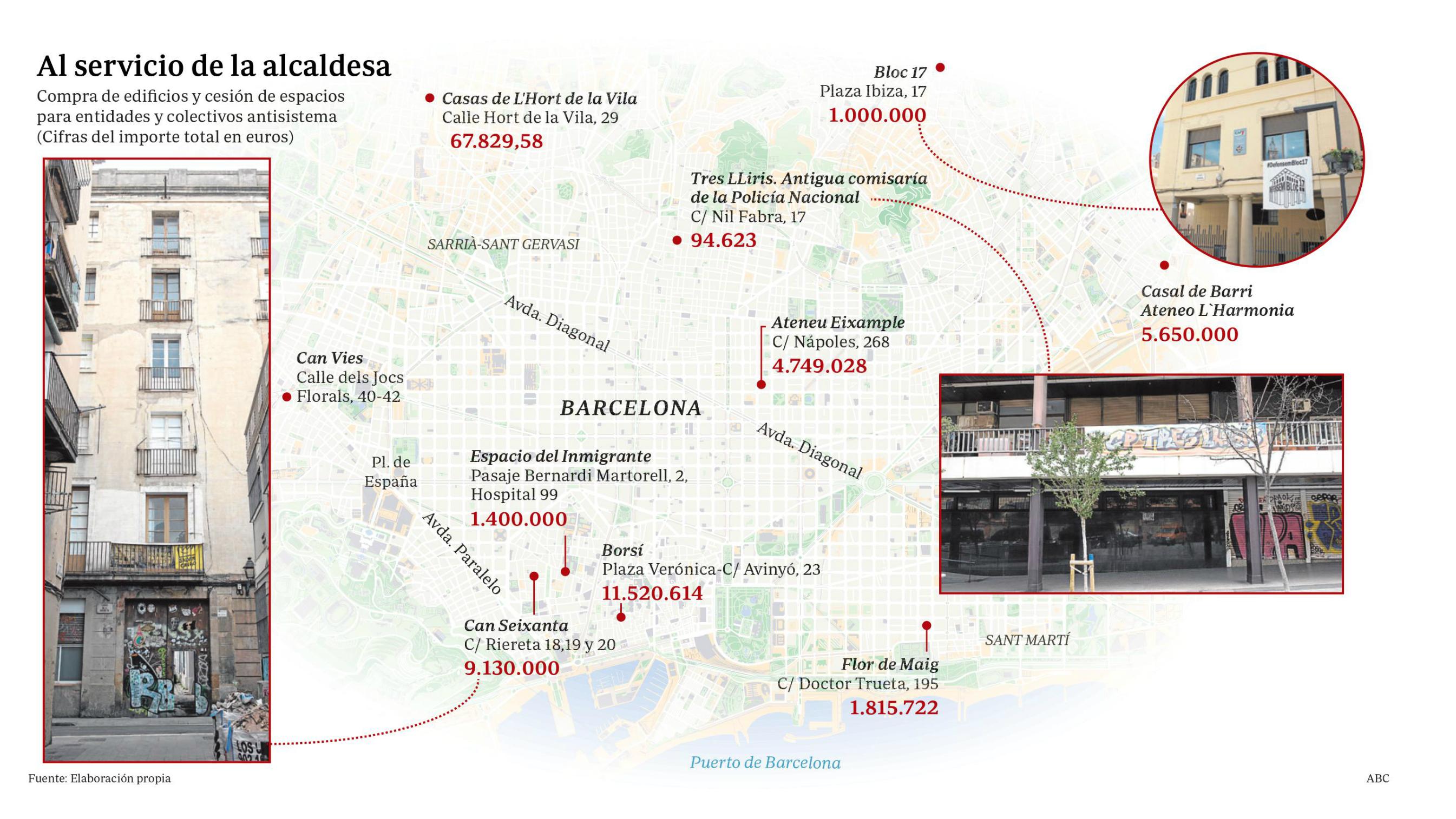 Compra y cesión de espacios para coletivos antisistema