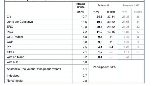 Resultado del CEO de la Generalitat de Cataluña, mayo 2018