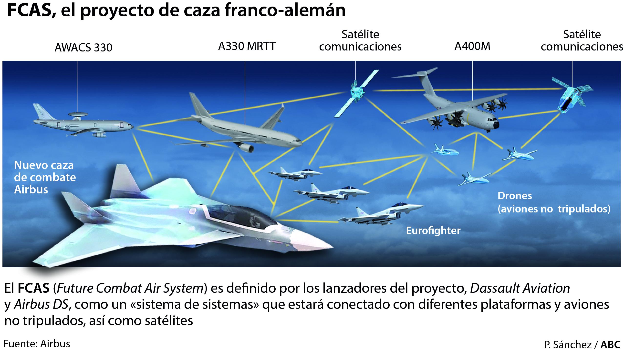 Francia y Alemania relegan a España del futuro caza europeo