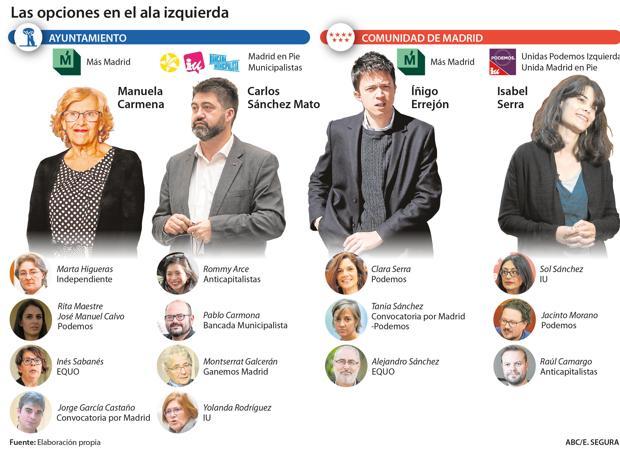 Izq, Errejón y Carmena. Dcha, la confluencia Unidas Podemos-Izquierda Unida-Madrid en Pie para la Asamblea de Madrid