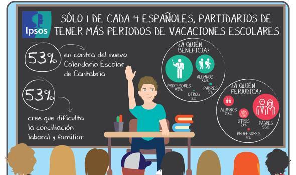 Se pone en marcha el nuevo calendario escolar en Cantabria