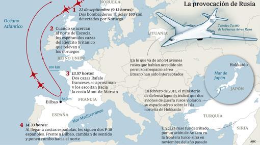 Secuencia de vuelo de los dos bombardeos rusos que sobrevolaron el espacio aéreo de varios países europeos