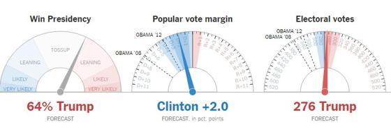Posibilidades de victoria de Trump, según The NY Times