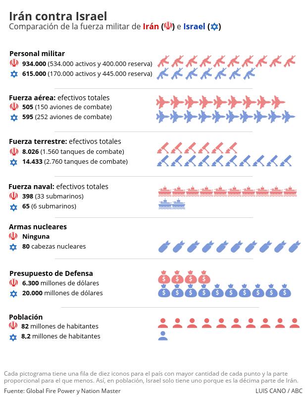 Comparación del podería militar de Irán e Israel