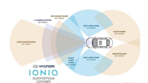 Hyundai muestra su Ioniq Autónomo en el Salón de Los Ángeles