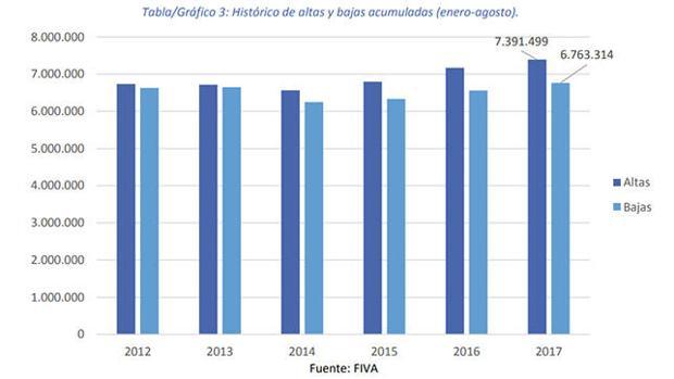 El número de vehículos asegurados crece un 2,45% a cierre de agosto