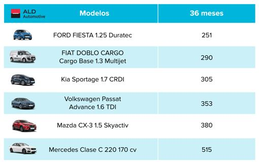 Catálogo de precios de los modelos de renting entre particulares