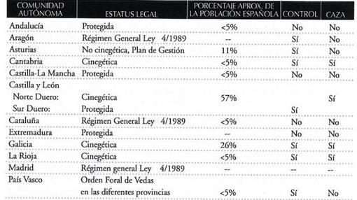 Situación del lobo por CC.A.A., según la Estrategia de Conservación y la Gestión de la especie en España