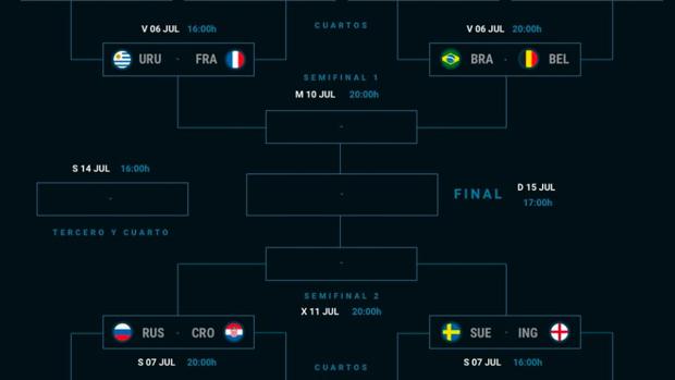 Cuadro final del Mundial de Rusia.